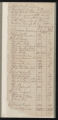 Tax Lists, Pasquotank County, 1788
