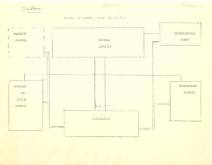 Diagram of United Nations Organization