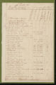 Tax Lists, Caswell County, 1839