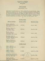 Negro statistical bulletin, 1940-09, supplemental list