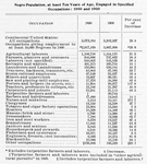 Negro population, at least ten years of age, engaged in specified occupations: 1890 and 1900