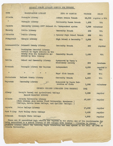 """Announcement documenting statistics for """"Georgia Public Library Service for Negroes"""" at Athens Regional Library, Athens, Georgia"""