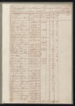 Tax Lists, Perquimans County, 1787