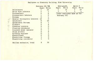 Employees on Chemistry Building, Fisk University