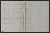 Administrative Materials, 1927-1967. Riker's Island Project, 1963-1967. Lists, Reports, and Statistical Summaries. (Box 1, Folder 21)