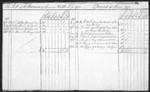 Account Book - A list of the increase of slaves on Hallhead...Decrease of Slaves