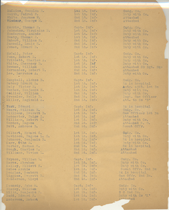 List of military servicemen
