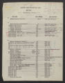 List of CCC Jobs and Plan Numbers, circa 1940