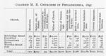 Colored Methodist Episcopal Churches in Philadelphia, 1897