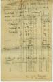 Allen Chapel 1909 financial report