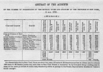 Abstract of the accounts on the number of inhabitants of the several cities and counties in the Province of New York, 1731