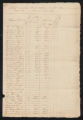 Tax Lists, Craven County, 1815