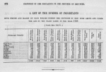 A list of the number of inhabitants both whites and blacks of each species within the Province of New York above and under the age of ten years taken in the year 1737