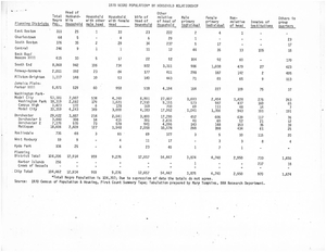 1970 Negro Population by Household Relationship from 1970 Census of Population and Housing, First Count Summary Tape, 1970s