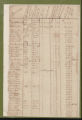 Tax Lists, Brunswick County, 1784
