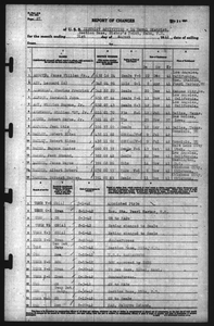 14th Naval District HQ - Report of Changes, August 1942