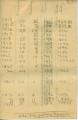 Allen Chapel data