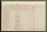 Tax Lists, Warren County, 1784