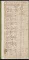 Tax Lists, Johnston County, 1784