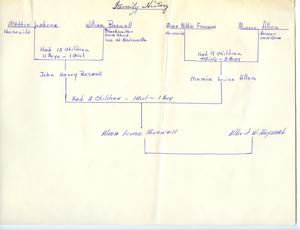 Student family histories: Hayward, Alma Boswell (Allen, Freeman, Laborn)
