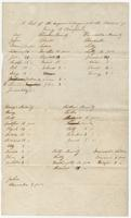 A list of the negros belonging to the Estate of H.B. Bradford