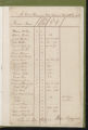 Tax Lists, Bladen County, 1784