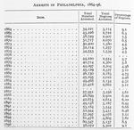 Arrests in Philadelphia, 1864-96