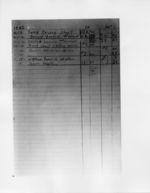 Mississippi State Sovereignty Commission image of a page from a handwritten ledger listing expenses and revenue, Mississippi, 1962 April