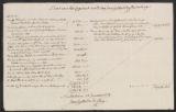 Account, estate of f.59,928, Jean Gijsberts de Mey Jr.