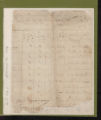 Tax Lists, Hertford County, 1784