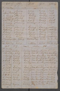 [Ledger of daily slave activities] Michael Reed Papers