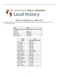Watsonville Mayors