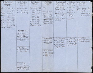 Account records from Samuel May