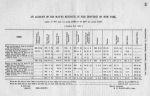 An account of his mat'ys revenue in the Province of New York, from ye 8th of June 1698 to ye 24th of June 1700