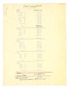 Cash received by W. E. B. Du Bois