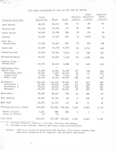 Total Population by Race in the City of Boston, 1970