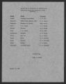 State Supervisor of Elementary Education; Accreditation, Schools, 1957-1959